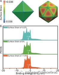 理解电化学还原二氧化碳的应变效应:以钯纳米结构为理想平台