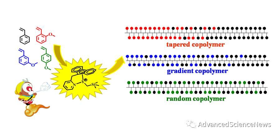 极性与非极性烯烃单体共聚合新突破:精确控制极性单体插入率和序列分布