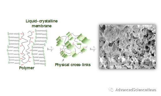 液晶分子膜层形成超分子水凝胶