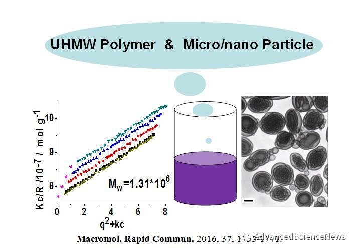 聚合诱导自组装一步制备超高分子量高分子和多种形貌高分子纳米材料