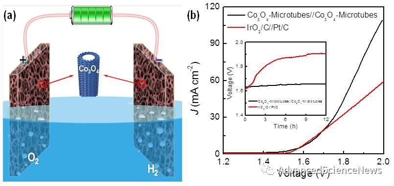 自支撑Co3O4空心管阵列用于高效电解水反应