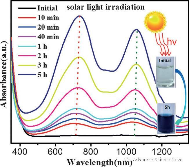 二维非晶材料制备新突破:二氧化碳辅助制备非晶氧化钼纳米片及其独特的等离子共振特性
