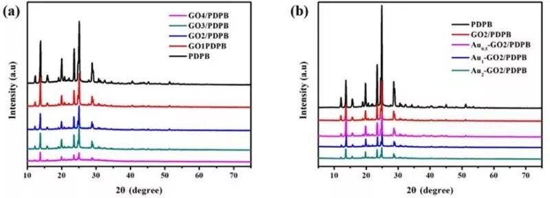 张金龙教授团队在有机聚合物半导体光催化去除环境污染物领域的最新研究成果