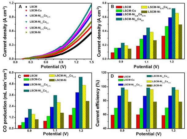 中科院福建物构所谢奎团队Science子刊: 固体氧化物电解池电化学重整甲烷/二氧化碳制合成气