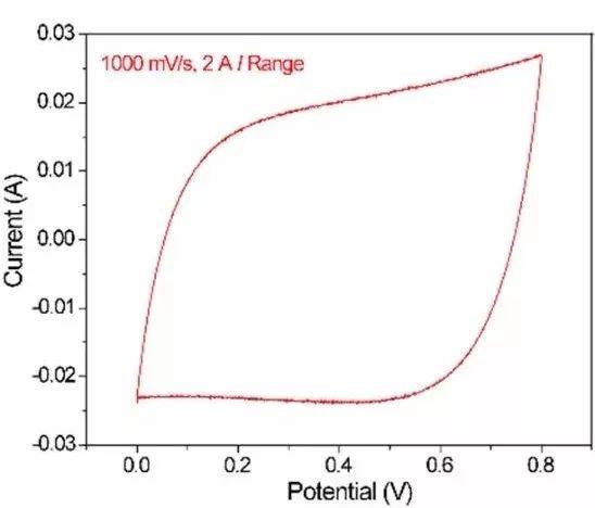 干货:普林斯顿PARSTAT电化学工作站循环伏安测试之两个问题