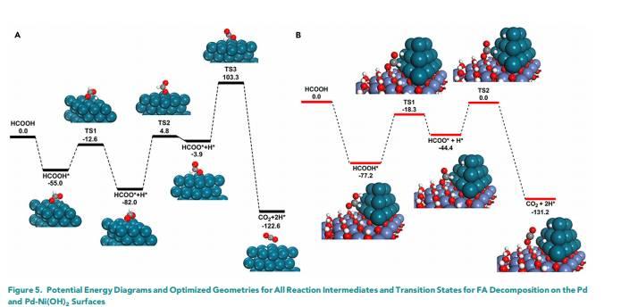 于吉红院士最新Chem:分子筛限域合成亚纳米双金属簇Pd-M(OH)2