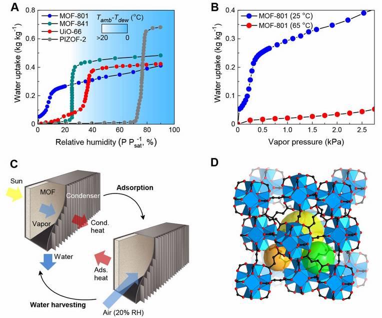 MOFs大牛Yaghi最新Science:自然阳光驱动下空气中水的捕获
