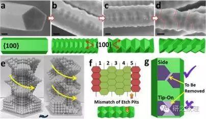 纳米螺丝(nanoscrews):陈虹宇课题组的艺术之作