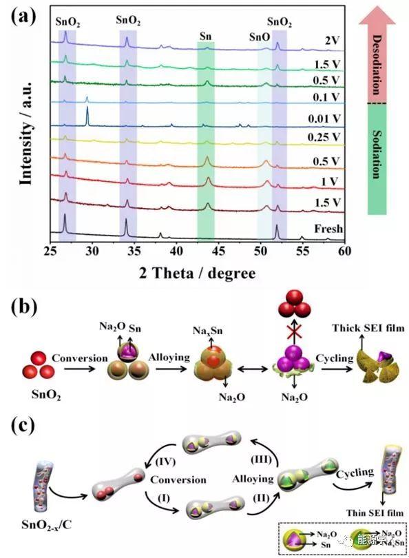 基于碳纤维/含氧缺陷二氧化锡的高容量长寿命钠离子电池负极材料