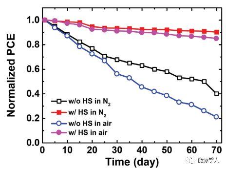 生物聚合物肝素钠界面层桥联钙钛矿太阳能电池中的TiO2和MAPbI3层增强了缺陷钝化和器件稳定性