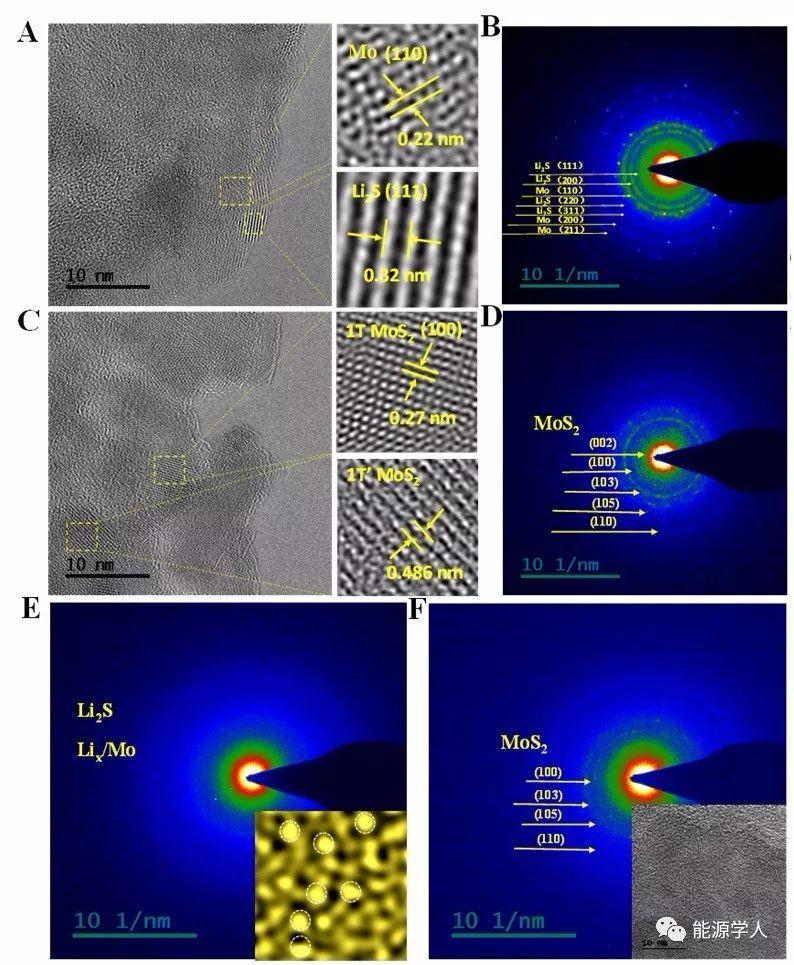 揭示MoS2负极材料额外容量成因:原子态钼储锂