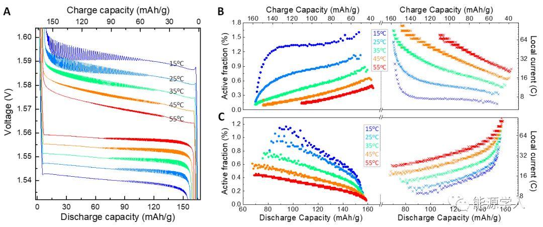 锂离子电池的电化学振荡