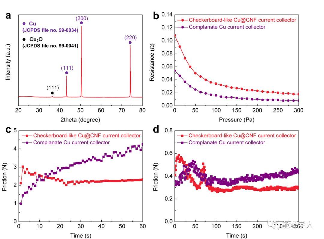 将棋盘状沙障结构用于高性能电池用三维Cu@CNF复合集流体