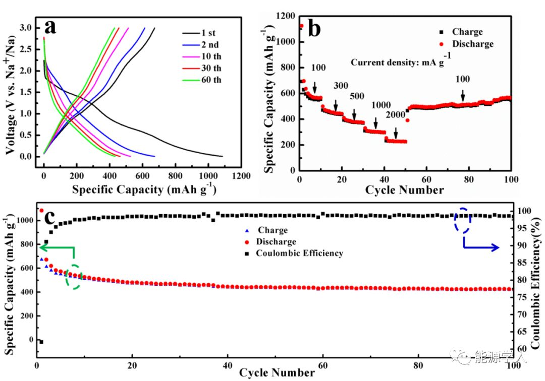 三明治结构Ni2P/NG/Ni2P复合材料应用于高性能锂/钠离子电池