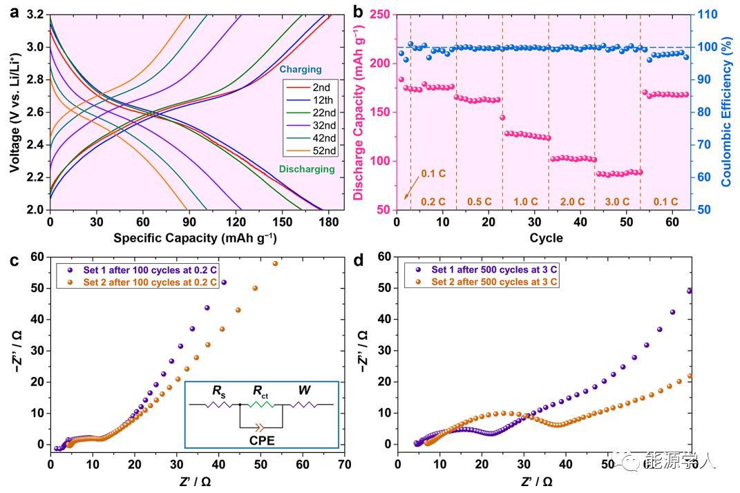 具有纳米超分级结构的新型镍/孔阵镍/五氧化二钒纳米片的高性能储锂电极