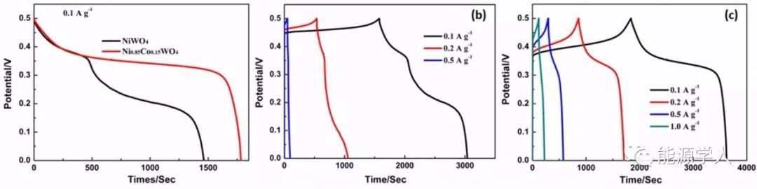 高电导率Nio.85Co0.15WO4纳米片材料用于超级电容器