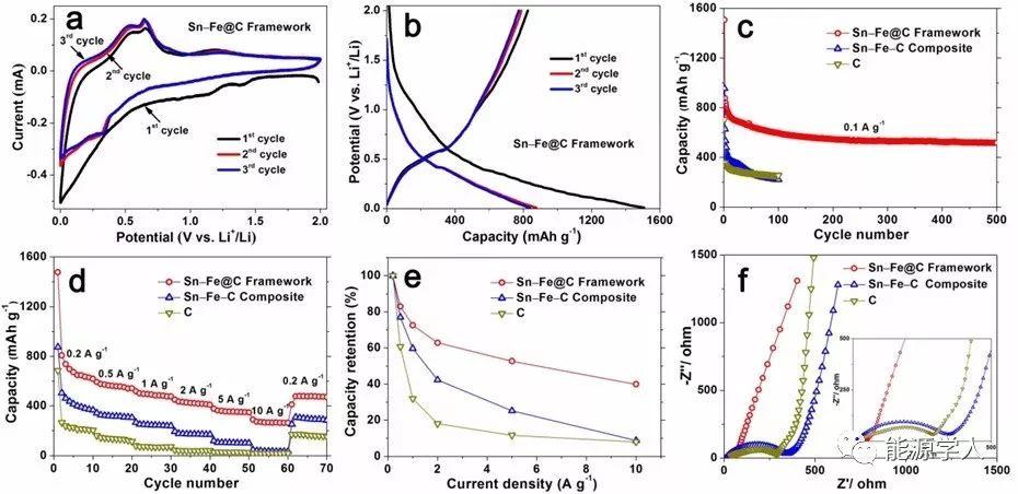 双网络水凝胶衍生超细锡铁合金/碳三维框架储锂材料