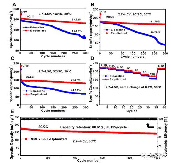 稳定电极/电解液界面促进富镍NMC正极高电压循环性能