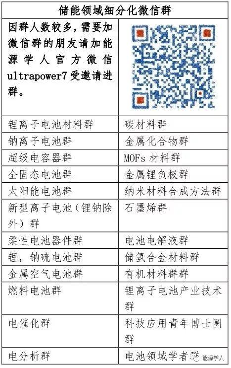 历史汇总——锂电负极篇(一)