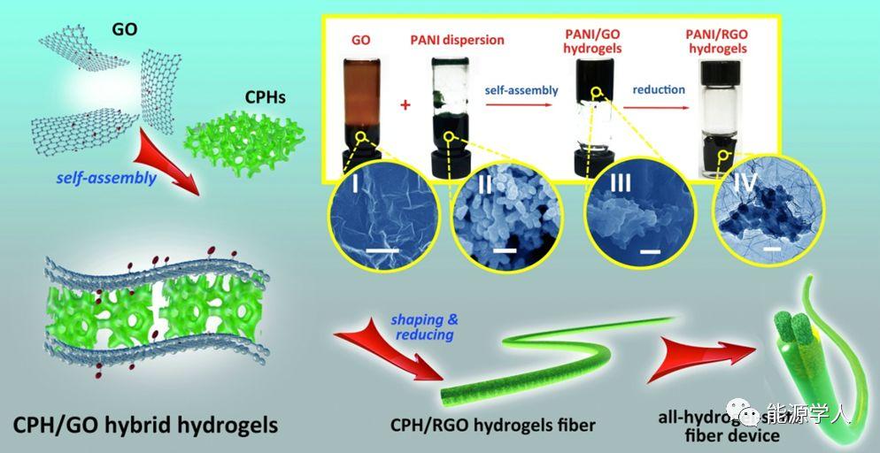 三维复合导电水凝胶构建柔性、高能量密度的纤维储能器件
