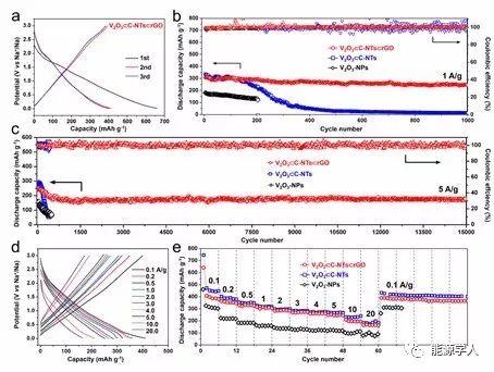 多维度协同效应助力超长寿命钠离子电池