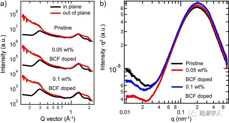 路易斯酸掺杂协同提升聚合物太阳能电池的光伏性能