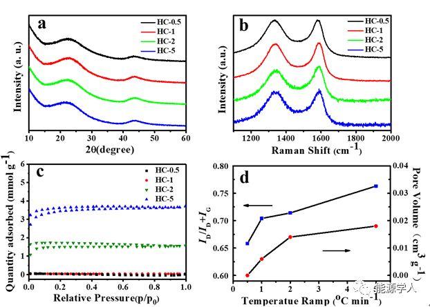 低缺陷低孔率硬碳用作高首效高容量的钠离子电池负极