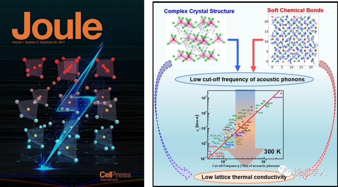 Joule荐读:同济大学——通过声子结构设计实现低导热高性能热电材料