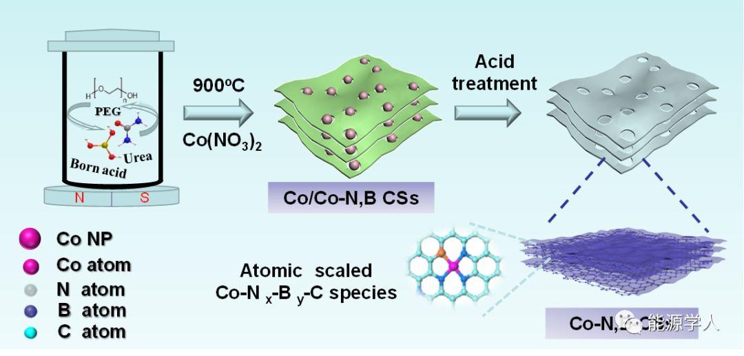 碳纳米片限定 Co-Nx-By-C 活性位点作为高效催化剂