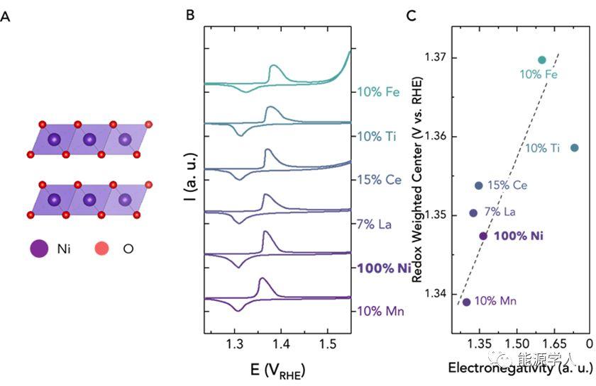 Joule荐读:麻省理工学院——通过金属掺杂来调整金属离子氧化还原反应进而改善催化剂效率的总结