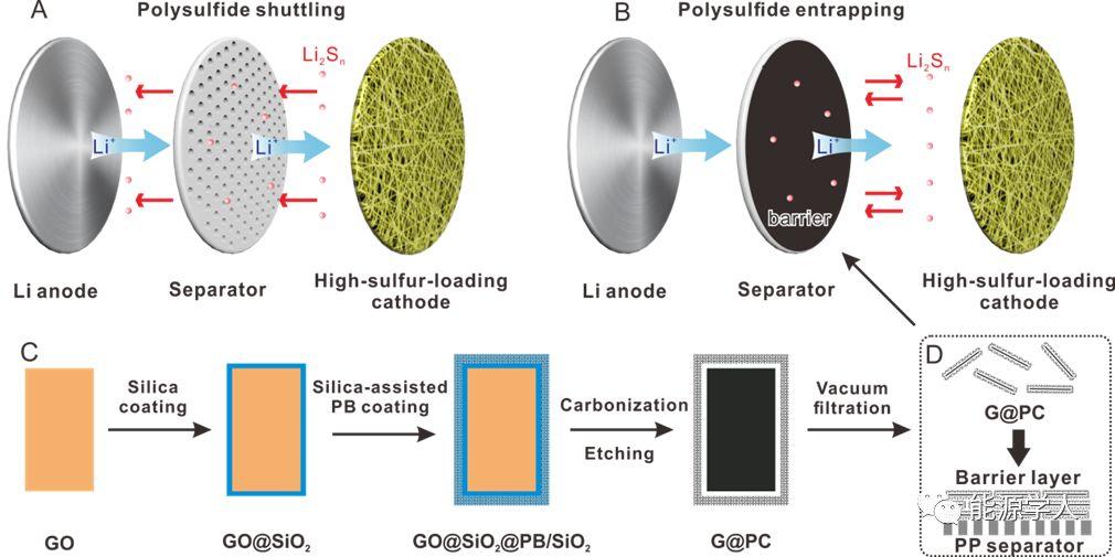 Joule:改性隔膜助力高能量密度锂硫电池研发