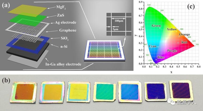 利用MgF2/ZnS双层减反膜制备色彩可调的、高色彩饱和度的及高转换效率的石墨烯/硅异质结太阳能电池