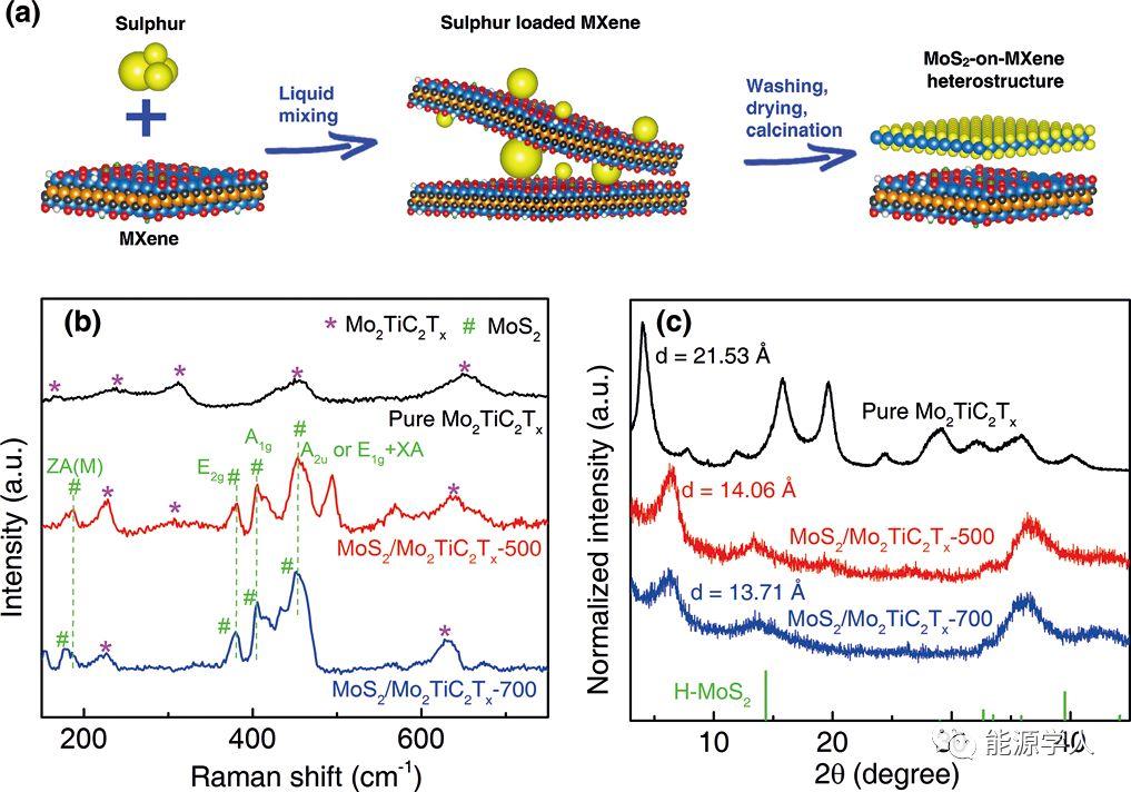 2D MoS2/MXene复合材料高储锂性能