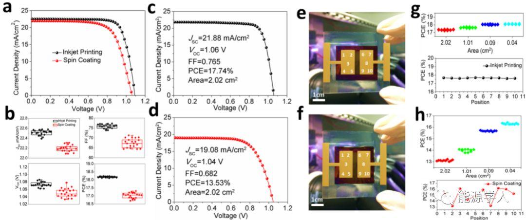 喷墨印刷制备大面积均质钙钛矿微晶薄膜太阳电池