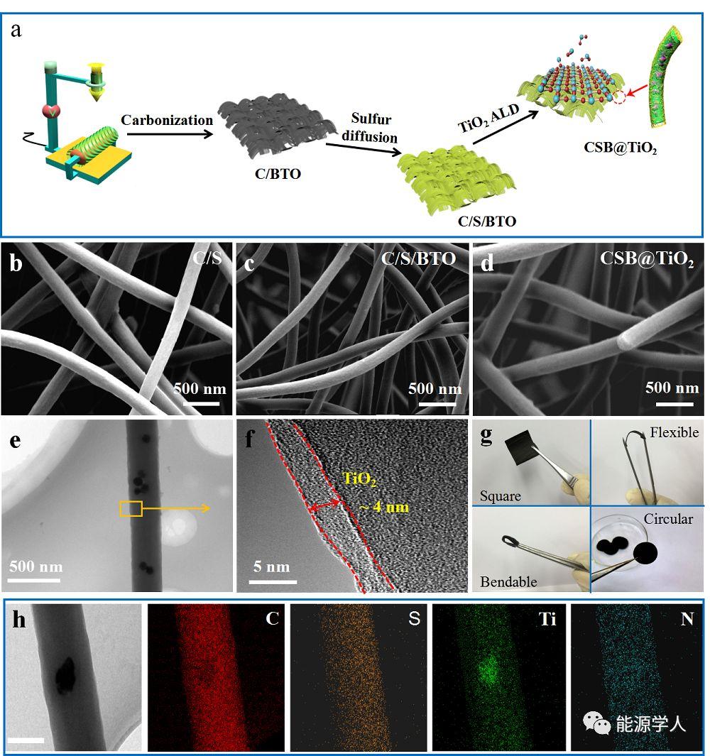 原子层沉积技术与铁电效应相结合实现超长循环寿命的常温钠-硫电池