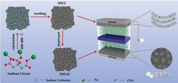 AEM:钠离子混合电容器