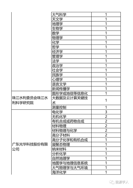 广东省博士科研人才需求汇总表