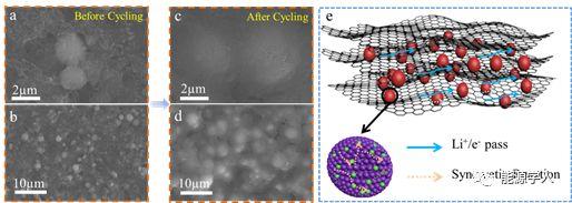 石墨烯包裹的单相结构的混合金属碳酸盐复合材料的精准制备及其高效的储锂性能