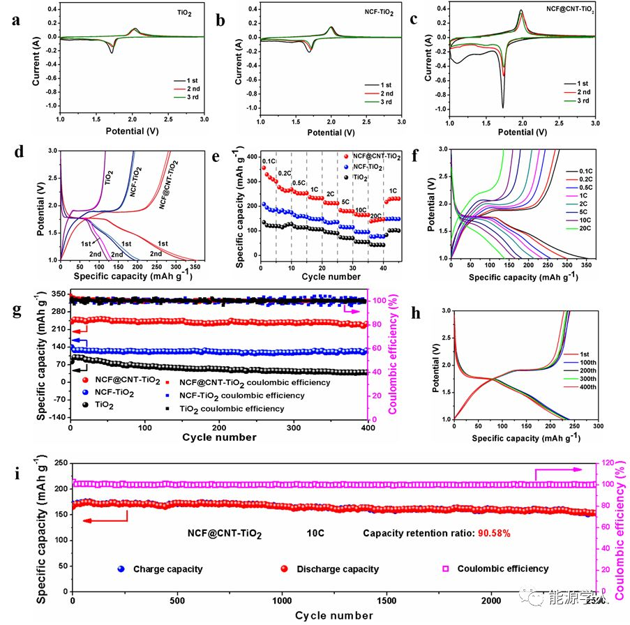 基于3D氮掺杂碳泡沫@碳纳米管的柔性自支撑二氧化钛负极材料在超长循环锂离子电池中的应用