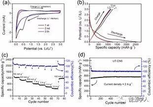 超薄MOFs纳米片及其衍生碳纳米片的制备及在储能领域的应用