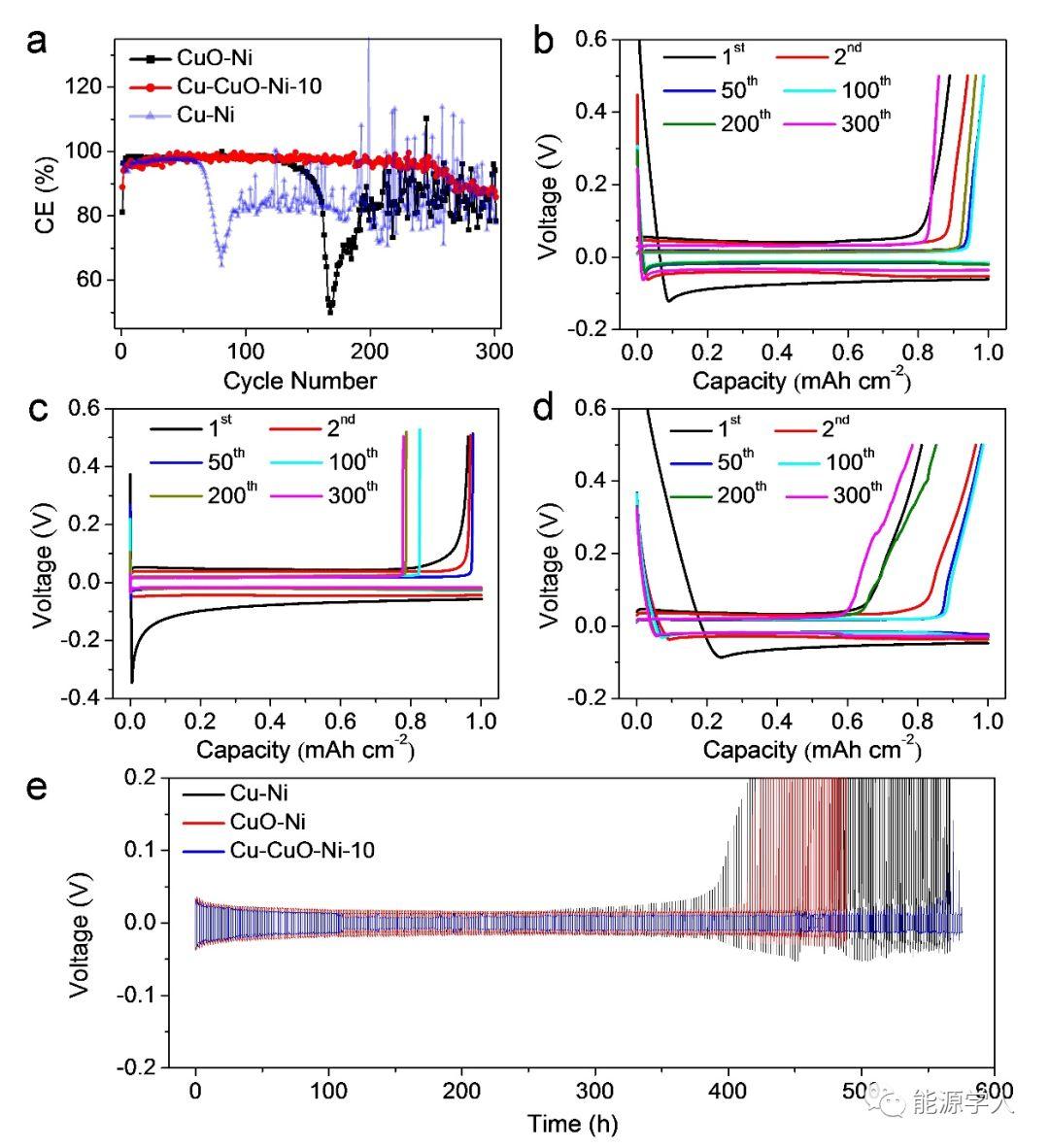 用于金属锂负极的高性能Cu-CuO-Ni 复合结构集流体