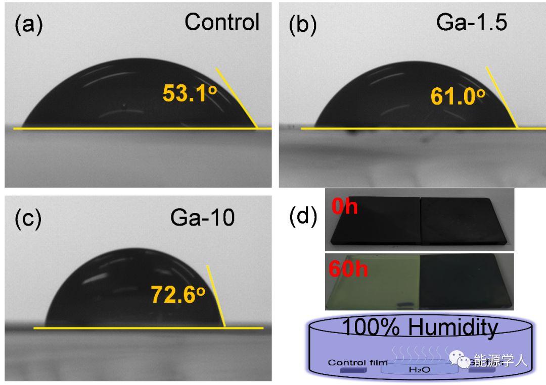 基于CsxFA1-xPbI3-[GaAA3]4核壳结构的高效稳定钙钛矿太阳电池