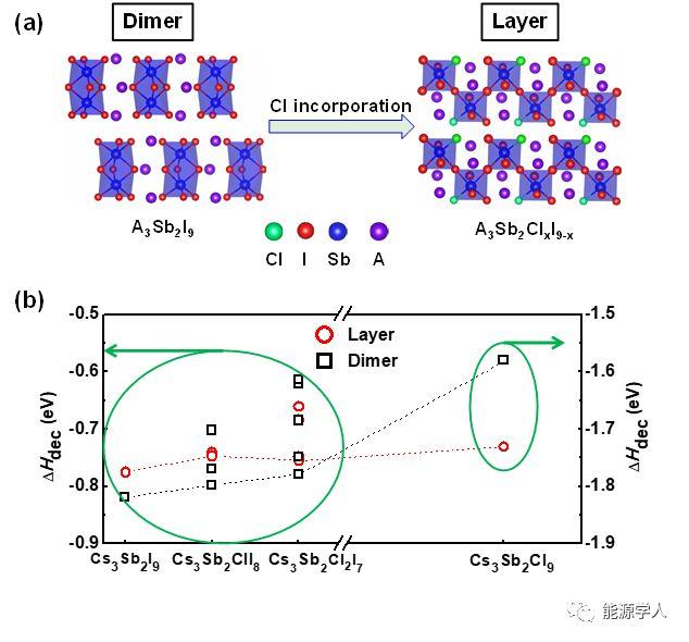 氯离子注入诱导锑基层状钙钛矿的形成及其在非铅钙钛矿太阳能电池中的应用