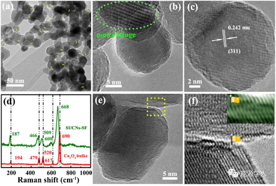 具有二维纳米流体通道的高倍率性能的锂离子电池负极材料
