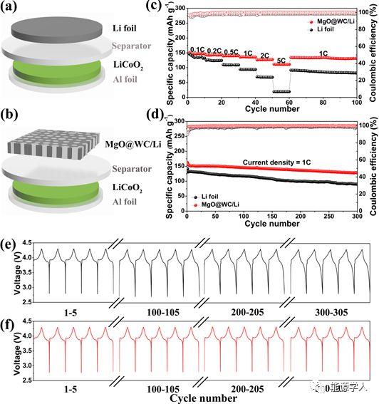 台阶边缘形核机制:超大电流密度下稳定工作的金属锂负极