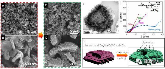 MOFs衍生的分级中空的ZnxMnO@C六边形纳米盘用于高性能锂离子电池负极材料