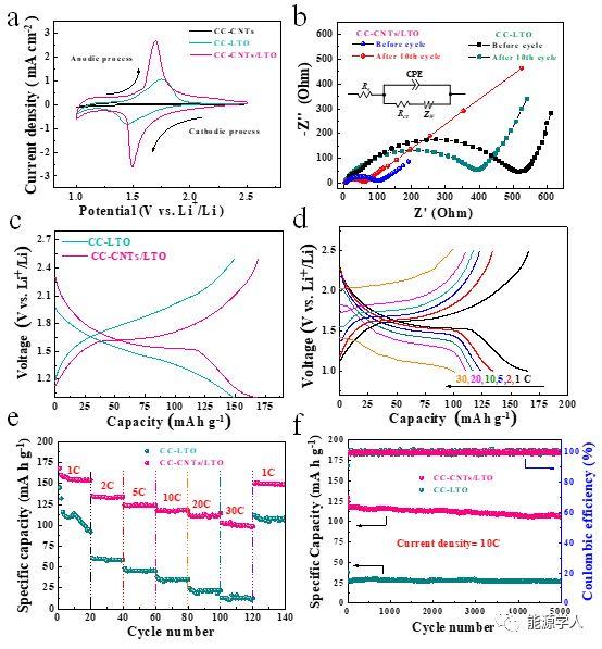 碳纳米管负载钛酸锂核壳阵列用于高倍率锂离子电池负极