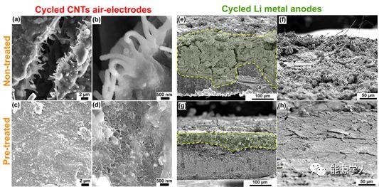 原位电化学预处理显著提高锂氧电池的循环稳定性