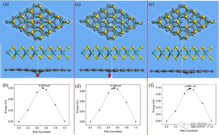 MoS2/石墨烯纳米片高倍率储钠性能
