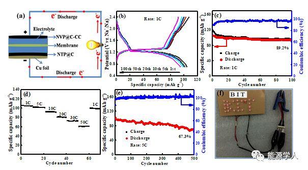 充分利用碳布孔隙制备高质量负载Na3V2(PO4)3@C-CC薄膜用于高性能钠离子电池